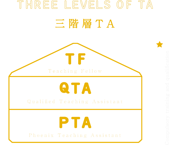 THREE LEVELS OF TA 三階層TA